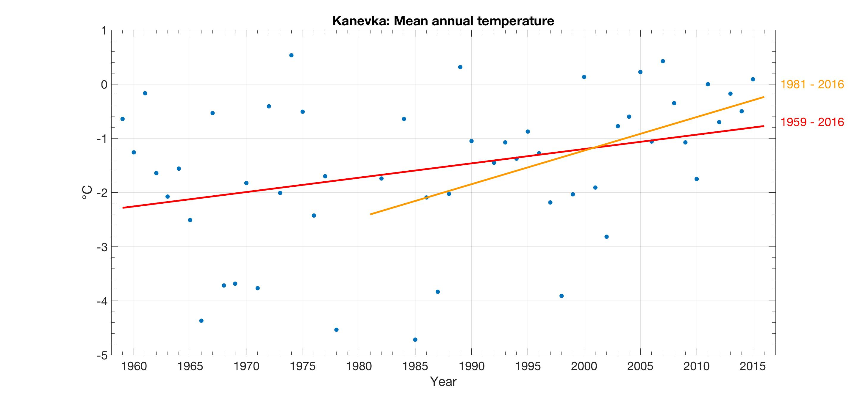 Inland weather warming is also visible in the data sets from Kanevka, Central Ponoi. Data sets by Brie Van Dam, Snowchange