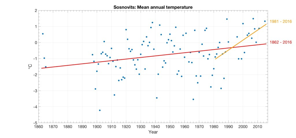 Weather data from Sosnovich station on the Kola coast points to rapid warming, post-1980. Data sets by Brie Van Dam, Snowchange